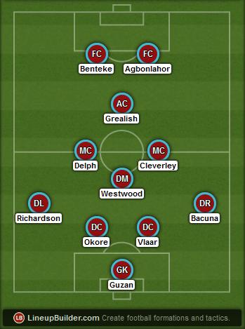 Predicted Aston Villa lineup vs Arsenal on 30/05/2015