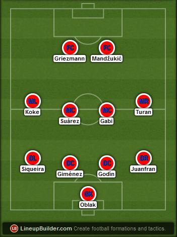 Predicted Atletico Madrid lineup vs Barcelona on 17/05/2015