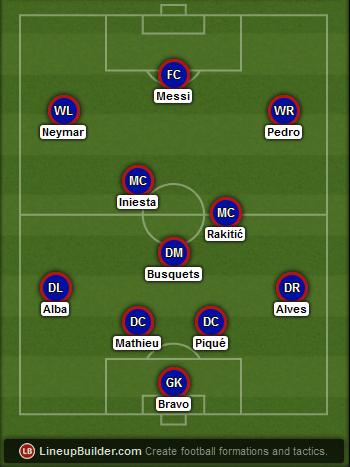 Predicted Barcelona lineup vs Atletico Madrid on 17/05/2015