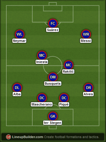 Predicted Barcelona lineup vs Bayern Munich on 12/05/2015