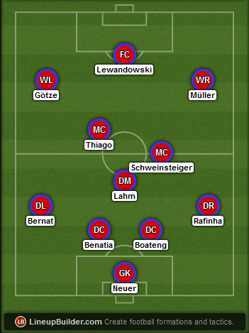 Predicted Bayern Munich lineup vs Barcelona on 06/05/2015