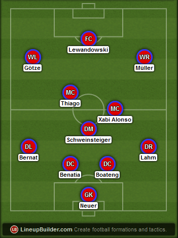 Predicted Bayern Munich lineup vs Barcelona on 12/05/2015