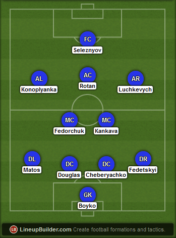 Predicted Dnipro lineup vs Sevilla on 27/05/2015