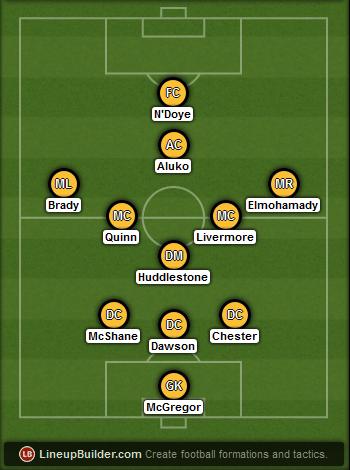 Predicted Hull City lineup vs Arsenal on 04/05/2015