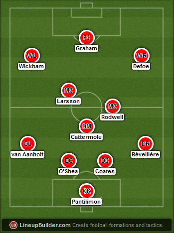 Predicted Sunderland lineup vs Arsenal on 20/05/2015