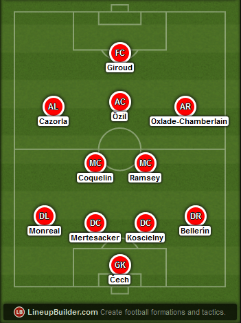 Predicted Arsenal lineup vs Chelsea on 02/08/2015