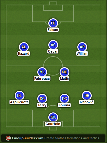 Predicted Chelsea lineup vs Arsenal on 02/08/2015