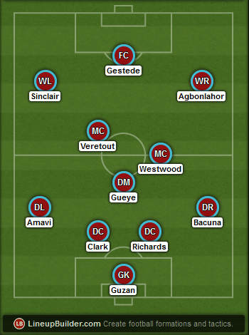 Aston Villa Starting Lineup Vs Bournemouth