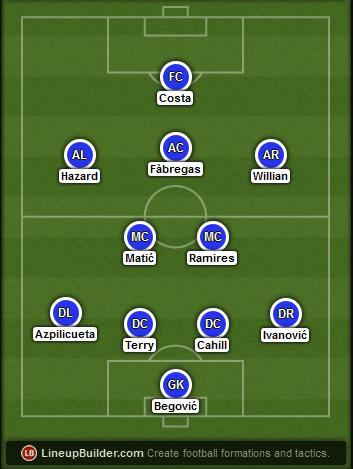 Predicted Chelsea lineup vs Swansea City on 16/08/2015