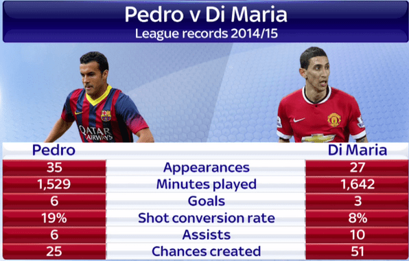 Di Maria Transfer: Here is how the replacement Pedro compares with Di Maria