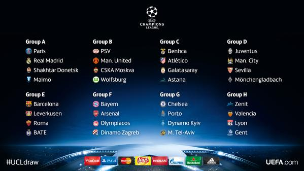UEFA Champions League 2015/16 Group Stages