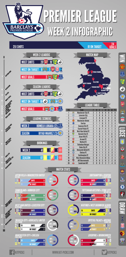Week Two: Premier League infographic