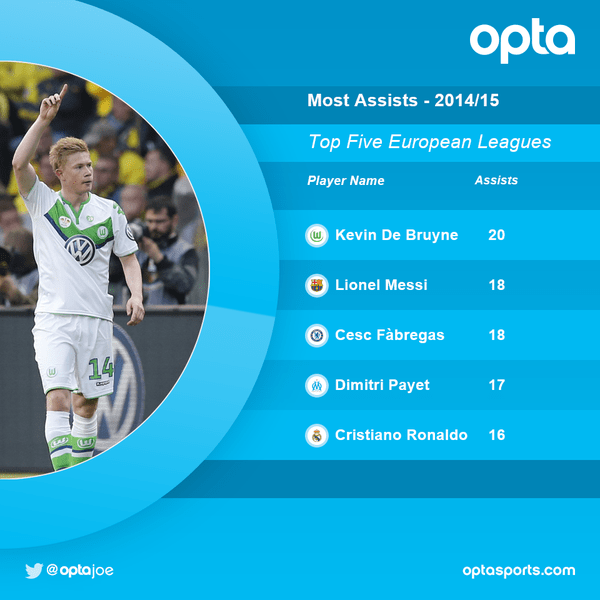 Kevin De Bruyne created the most number of chances last season