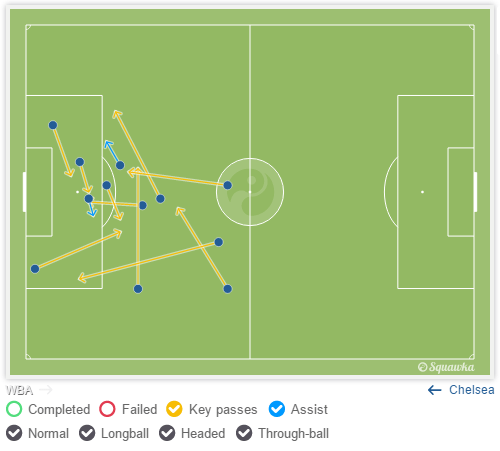 Chelsea's key passes; all coming from central areas