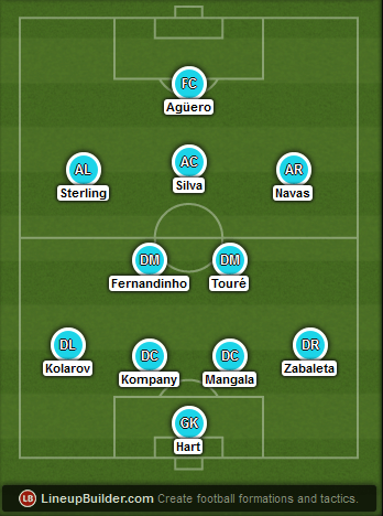 Predicted Manchester City lineup vs Chelsea on 16/08/2015