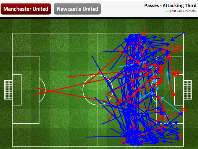 Manchester United attacking third passes (via FourFourTwo)