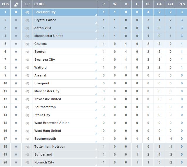 Analysis Reaction Premier League Table