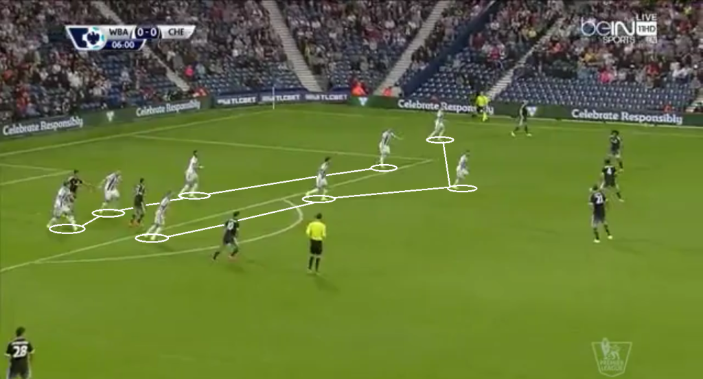 West Brom deep lines and vertical compactness