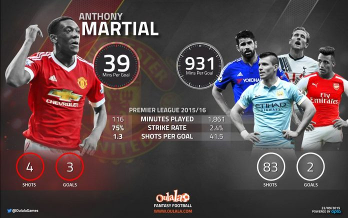 Manchester United striker Anthony Martial has been a remarkable success in the Premier League
