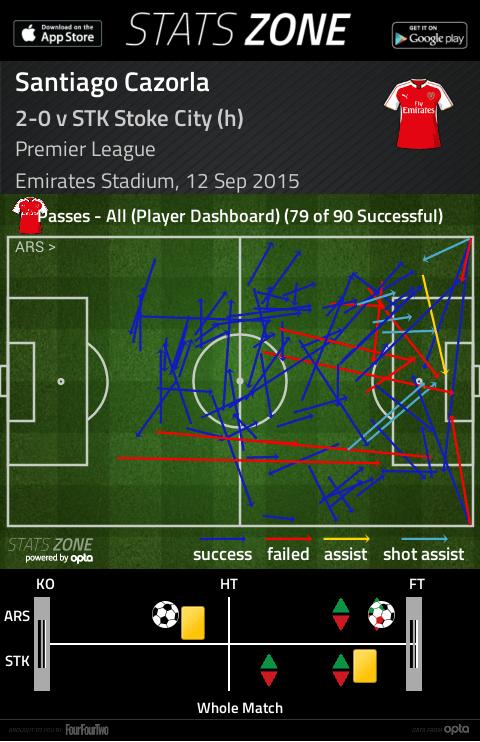 Cazorla passing vs Stoke City