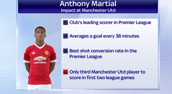 anthony-martial-impact