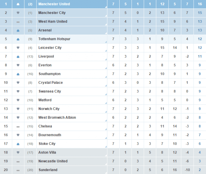 Manchester United are top of the Premier League table
