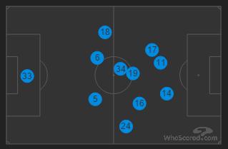 Arsenal's three forward players along the same horizontal line v Stoke