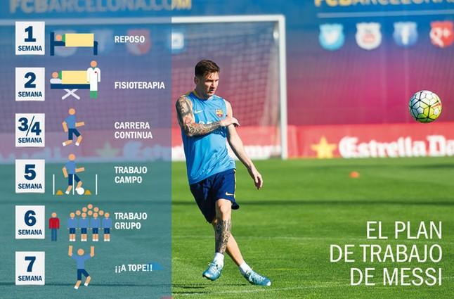 Messi Injury Latest