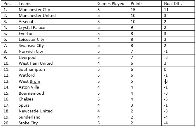 Epl Saturday 2015 Week 5 Live Score Goals Table And