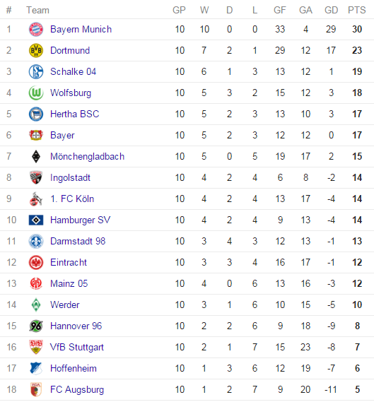 Bundesliga-Table-2015