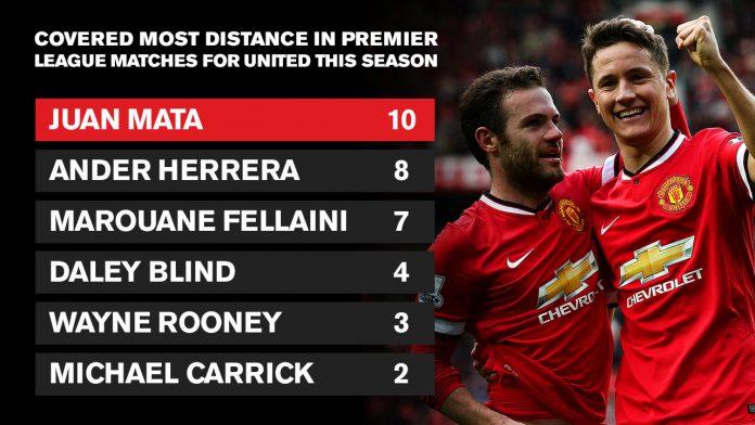 Ander-herrera-stat-Manchester-united