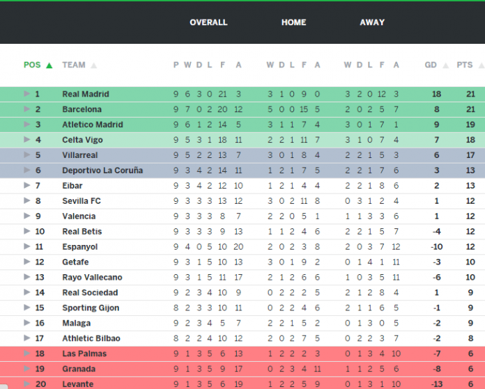Laliga Table: La Liga Table 2015: Results, Top Scorers & Highlights From
