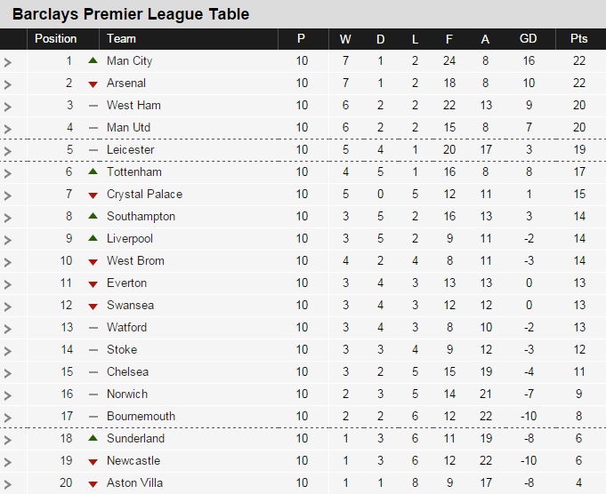 Epl Table 2015 Results Top Scorers Highlights From Week 10