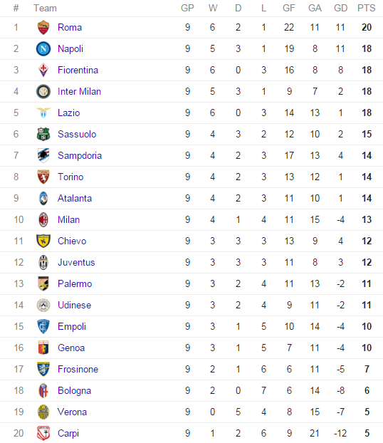 serie a table 2015 results top scorers highlights from week 9. Black Bedroom Furniture Sets. Home Design Ideas