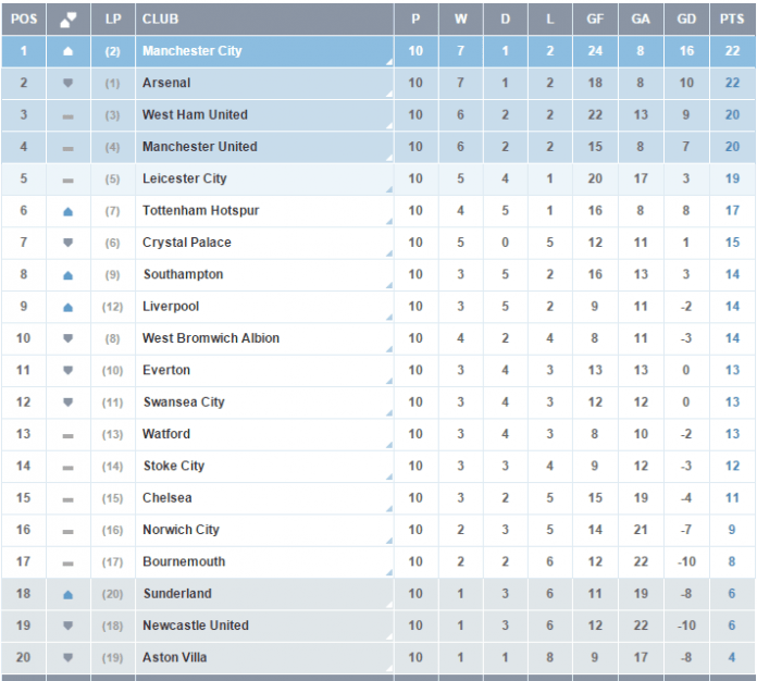 Premier league 2015 week 11 fixtures epl table live - Championship table standing ...