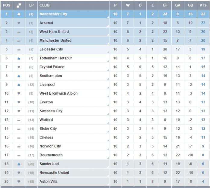 premier league 2015 week 11: fixtures, epl table, live streams