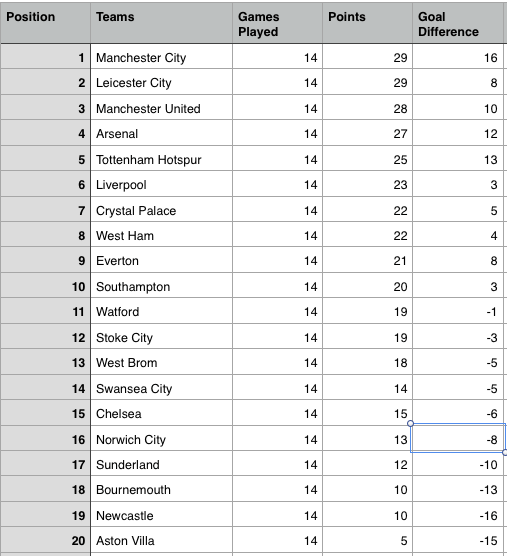 Epl table week 14 2015 barclays premier league results highlights 9fe3dbdfa562ba09b267c85e06fae3cc stopboris Gallery