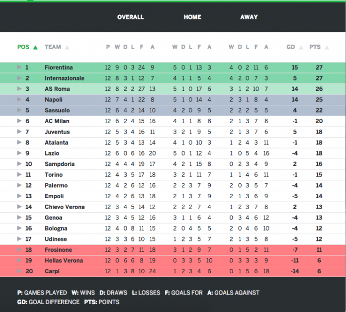 Serie A Table Week 12 Results Talking Points Top Scorers Sportslens Com