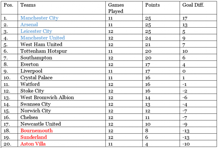 England Premier League 2015/2016 table, results and statistics