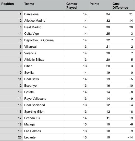 La liga table 2015 week 14 results highlights sportslens - La liga latest results and table ...