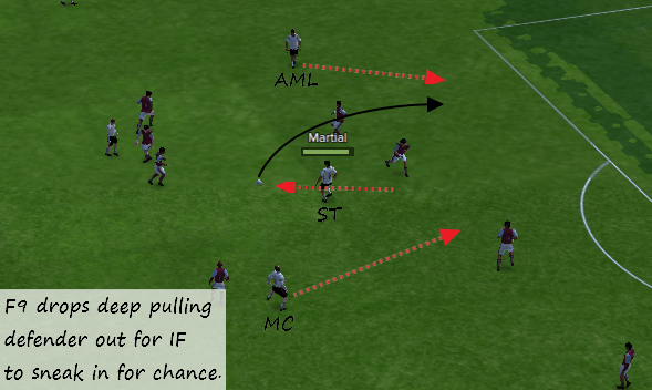 Tactical analysis Devastating 4-1-2-3, F9 dropping deep