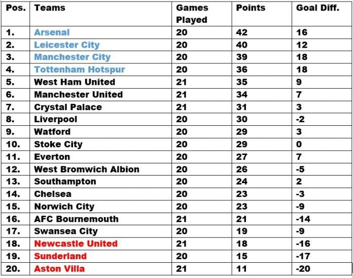 Epl table week 21 2016 barclays premier league results - Barclays premier league ranking table ...