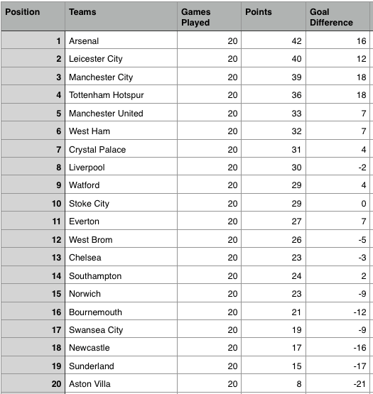 Number Names Worksheets table of 13 and 14 : Epl Table 2012 13 After 10 Games - Table.hispurposeinme.com
