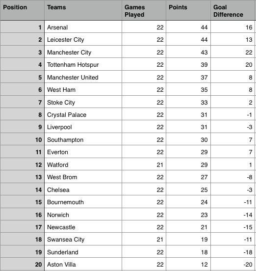 Epl table week 22 2016 barclays premier league results and highlights sportslens for Premier league table 2016