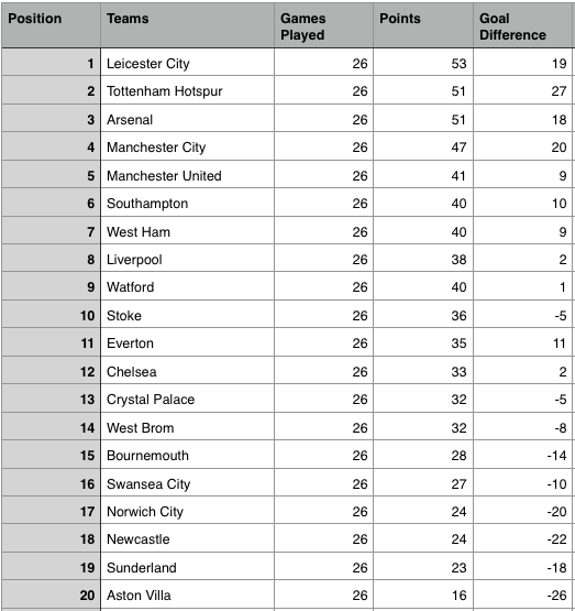 Epl table week 26 2016