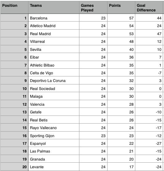 La liga table results top scorers major talking points from week 24 games sportslens - Point table of spanish la liga ...
