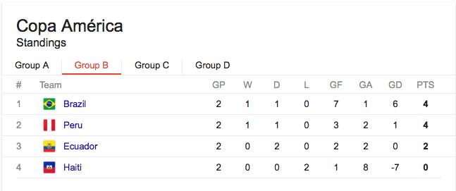 Copa America Table