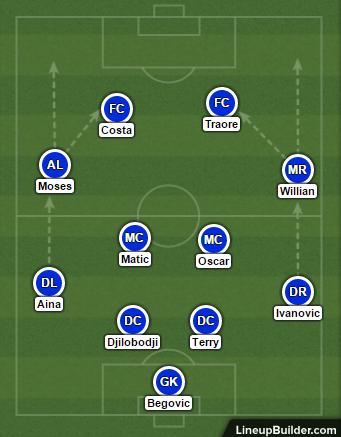 Chelsea tactics vs RZ Pellets - 2