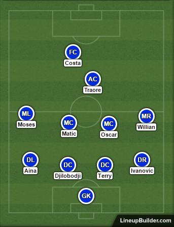 Chelsea tactics vs RZ Pellets