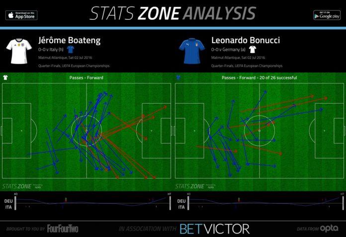 Boateng and Bonucci - centre half playmakers at half time via @statszone